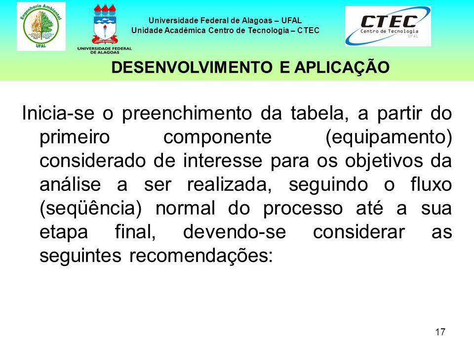 17 Universidade Federal de Alagoas – UFAL Unidade Acadêmica Centro de Tecnologia – CTEC Inicia-se o preenchimento da tabela, a partir do primeiro comp