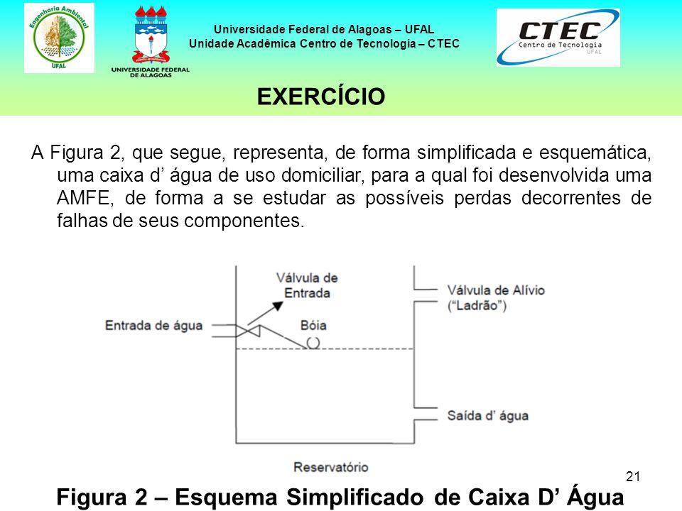 21 Universidade Federal de Alagoas – UFAL Unidade Acadêmica Centro de Tecnologia – CTEC A Figura 2, que segue, representa, de forma simplificada e esq