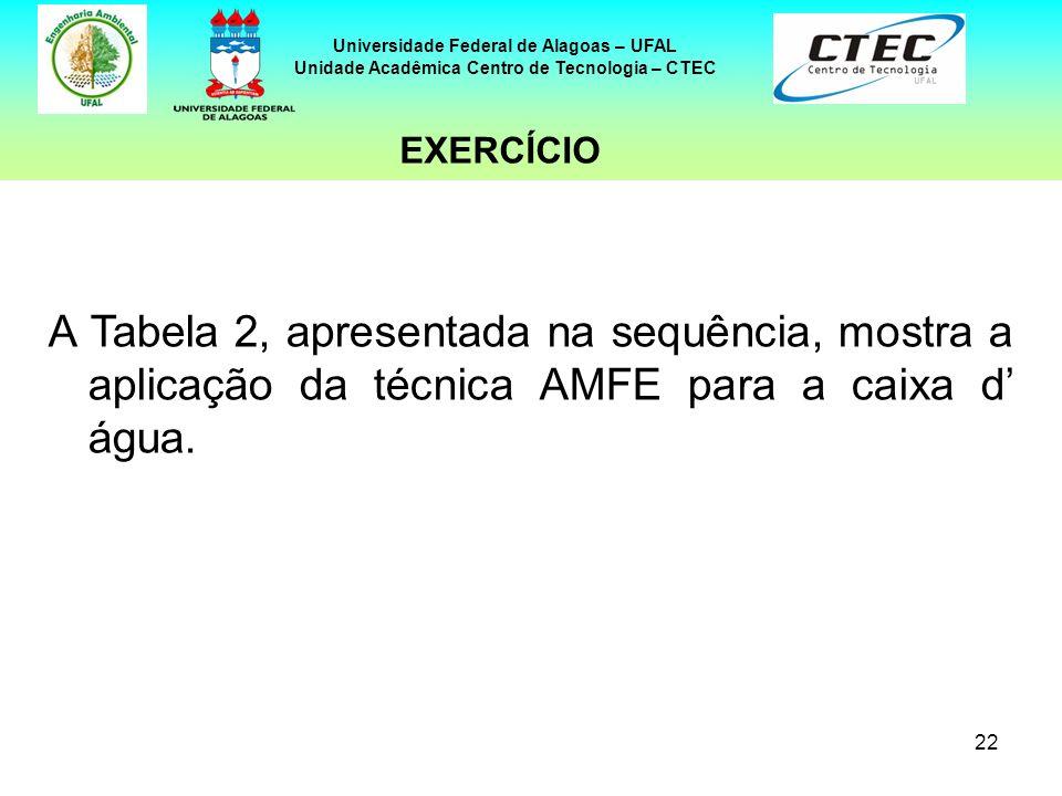 22 Universidade Federal de Alagoas – UFAL Unidade Acadêmica Centro de Tecnologia – CTEC A Tabela 2, apresentada na sequência, mostra a aplicação da té