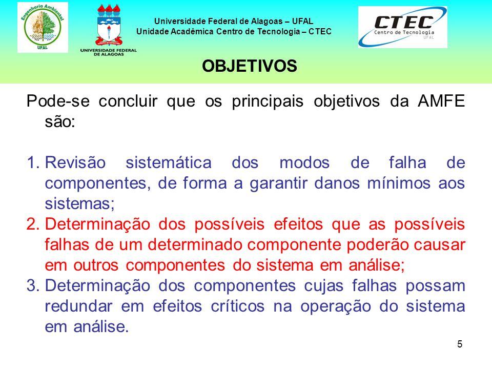 5 Universidade Federal de Alagoas – UFAL Unidade Acadêmica Centro de Tecnologia – CTEC Pode-se concluir que os principais objetivos da AMFE são: 1.Rev