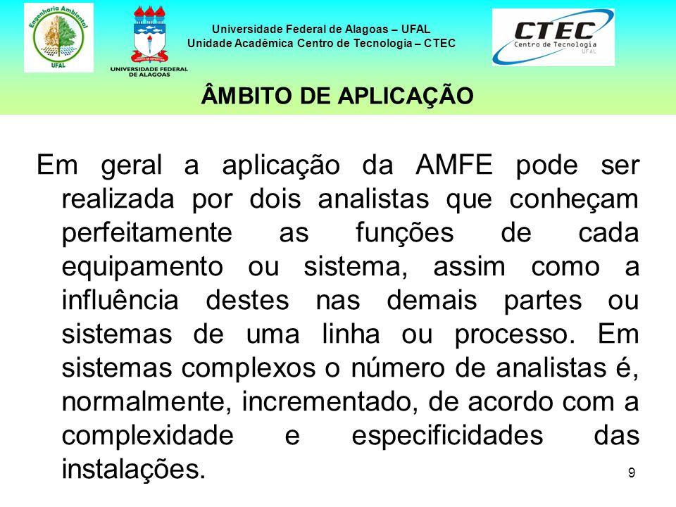 9 Universidade Federal de Alagoas – UFAL Unidade Acadêmica Centro de Tecnologia – CTEC Em geral a aplicação da AMFE pode ser realizada por dois analis