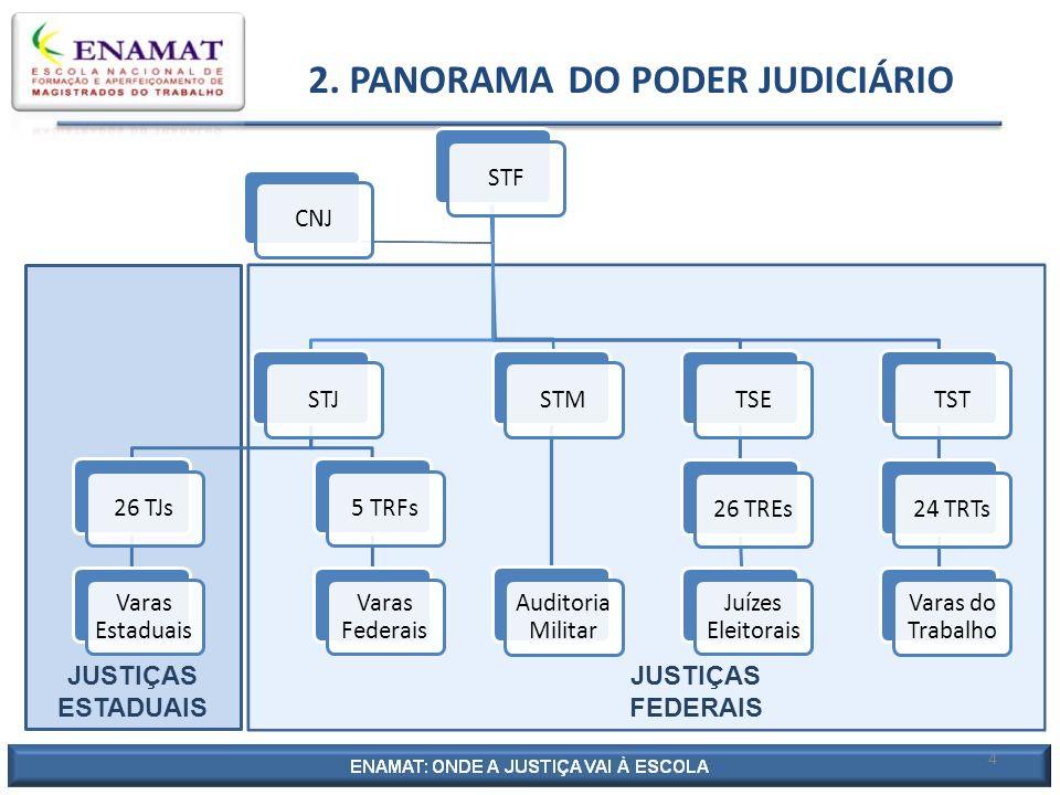 MINISTROS DESEMBARGADOR ESTADUAL PRINCIPAIS MATÉRIAS: - FAMÍLIA JUIZ DE DIREITO - HERANÇA JUIZ SUBSTITUTO - CONTRATOS - CRIMES (ESTADUAIS) - TRIBUTOS MUNICIPAIS E ESTADUAIS STJ 26 TJs Varas Estaduais 2.1.