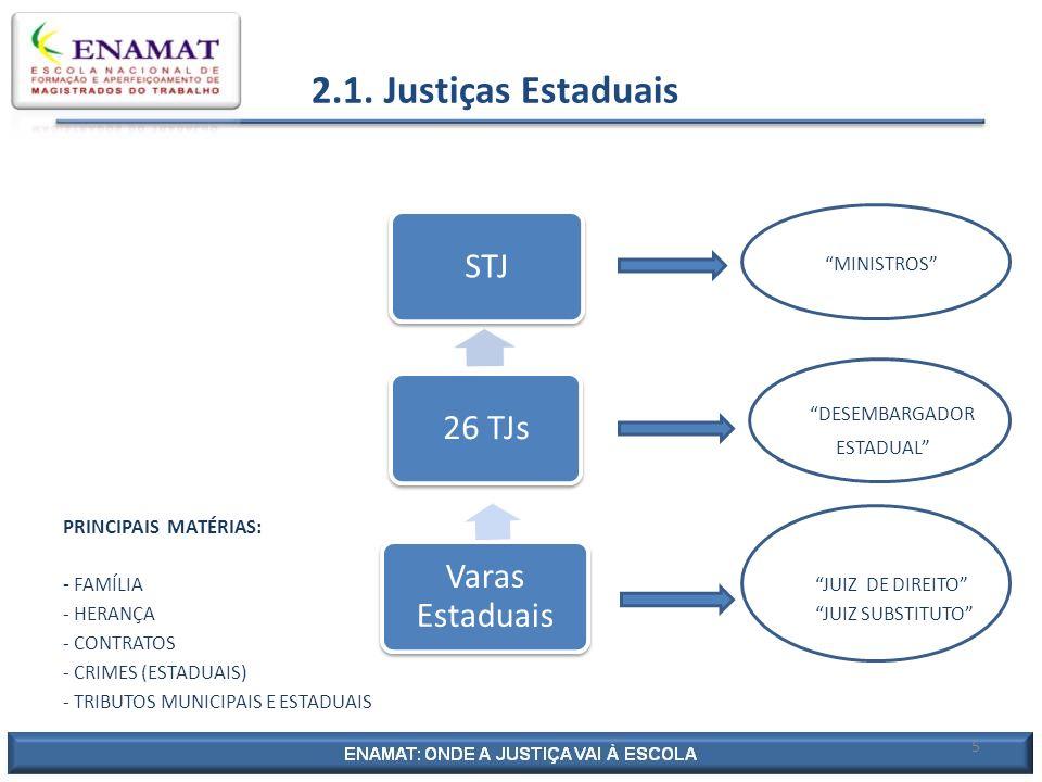 Justiça Federal Comum 33 MINISTROS DESEMBARGADORES PRINCIPAIS MATÉRIAS: FEDERAIS -ADMINISTRAÇÃO (UNIÃO) - CRIMES(NACIONAIS E INTERNACIONAIS) -TRIBUTOS FEDERAIS - SEGURIDADE SOCIAL JUIZ FEDERAL JUIZ FEDERAL SUBSTITUTO 6 STJ 5 TRFs Varas Federais