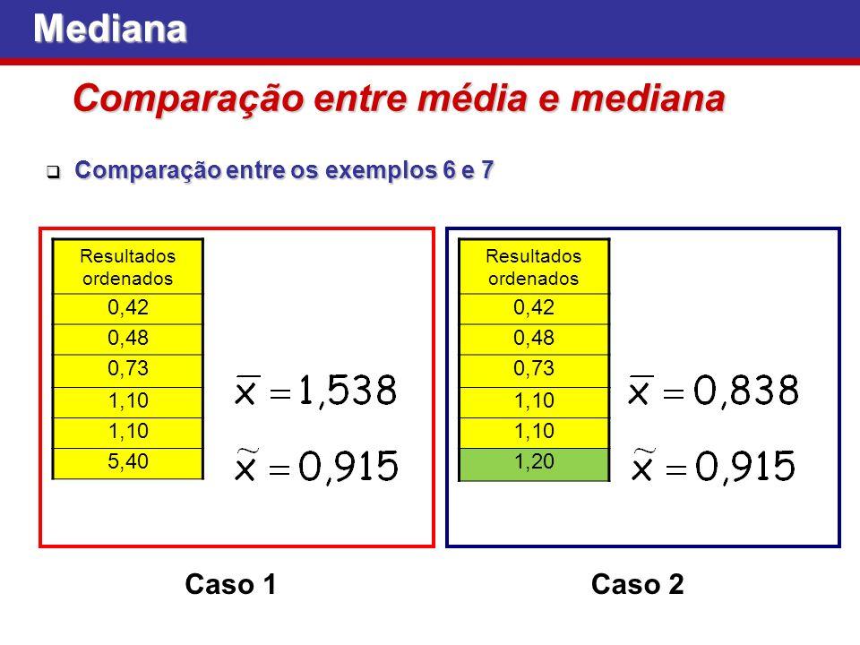 Mediana Comparação entre média e mediana Resultados ordenados 0,42 0,48 0,73 1,10 5,40 Caso 1 Resultados ordenados 0,42 0,48 0,73 1,10 1,20 Caso 2 Comparação entre os exemplos 6 e 7 Comparação entre os exemplos 6 e 7