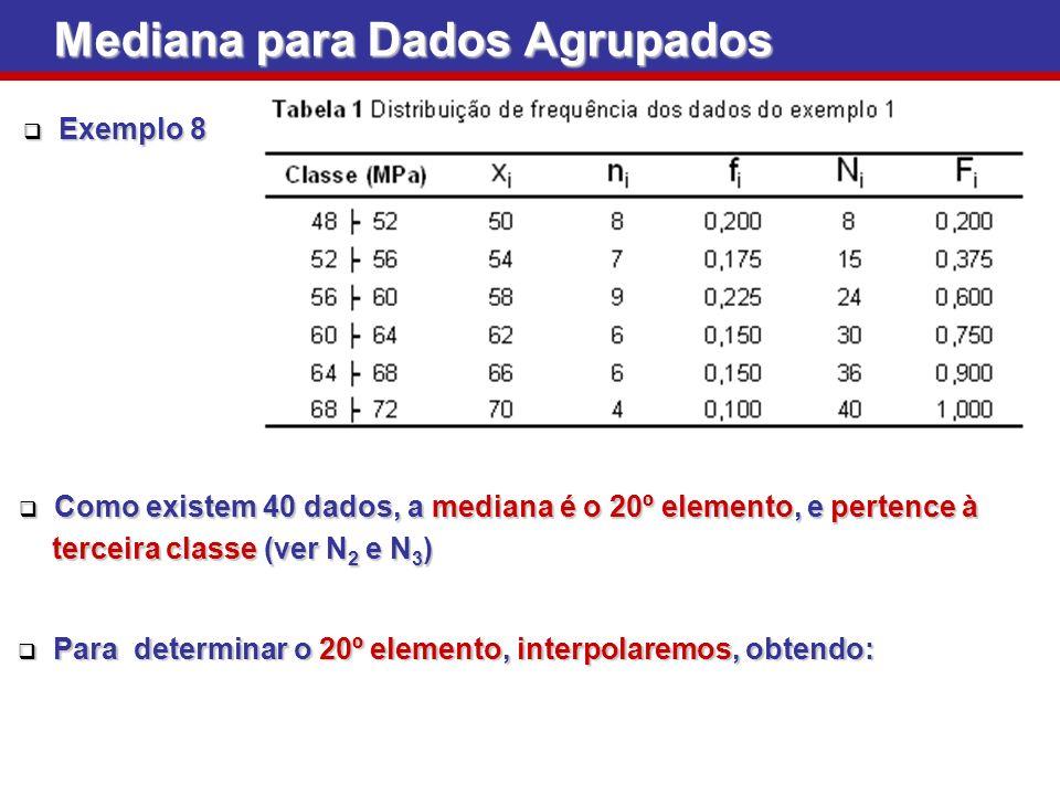 Como existem 40 dados, a mediana é o 20º elemento, e pertence à Como existem 40 dados, a mediana é o 20º elemento, e pertence à terceira classe (ver N 2 e N 3 ) terceira classe (ver N 2 e N 3 ) Mediana para Dados Agrupados Exemplo 8 Exemplo 8 Para determinar o 20º elemento, interpolaremos, obtendo: Para determinar o 20º elemento, interpolaremos, obtendo: