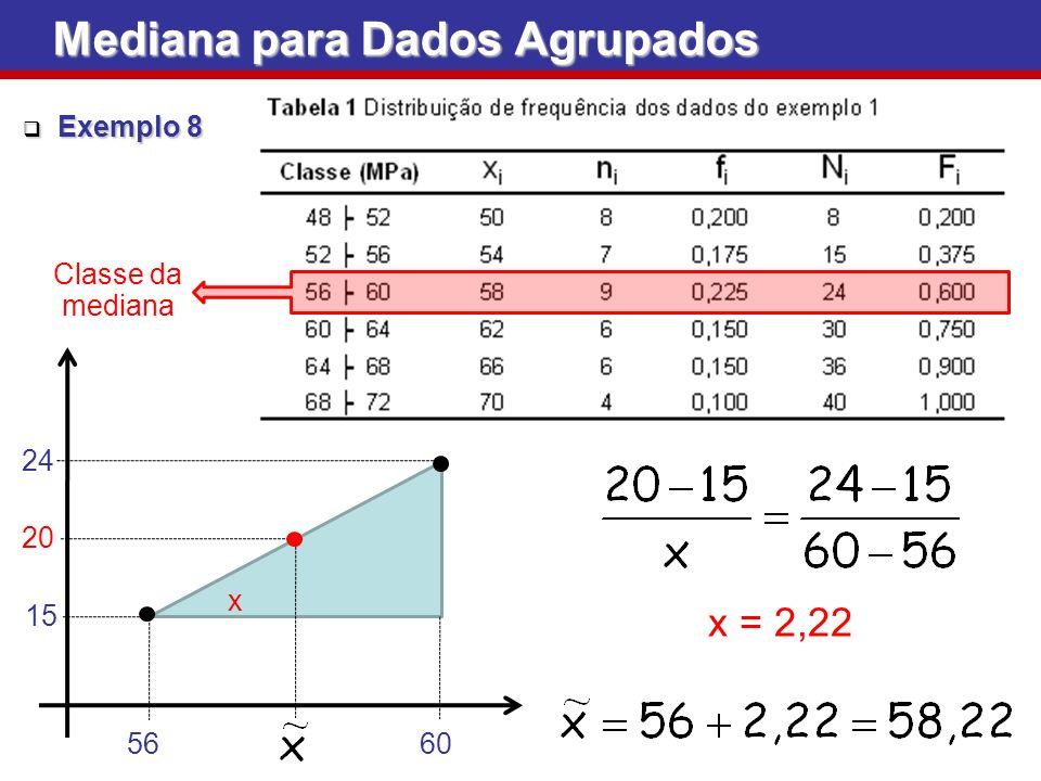 Mediana para Dados Agrupados Exemplo 8 Exemplo 8 60 56 x 15 24 20 x = 2,22 Classe da mediana