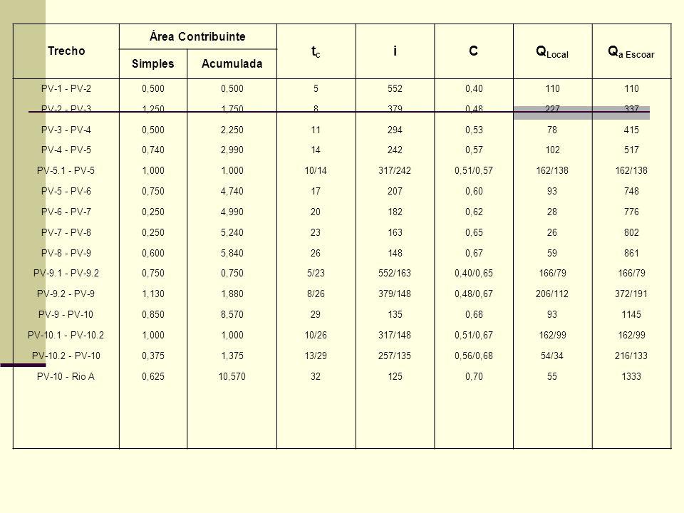 Trecho Área Contribuinte tctc iCQ Local Q a Escoar SimplesAcumulada PV-1 - PV-20,500 55520,40110 PV-2 - PV-31,2501,75083790,48227337 PV-3 - PV-40,5002