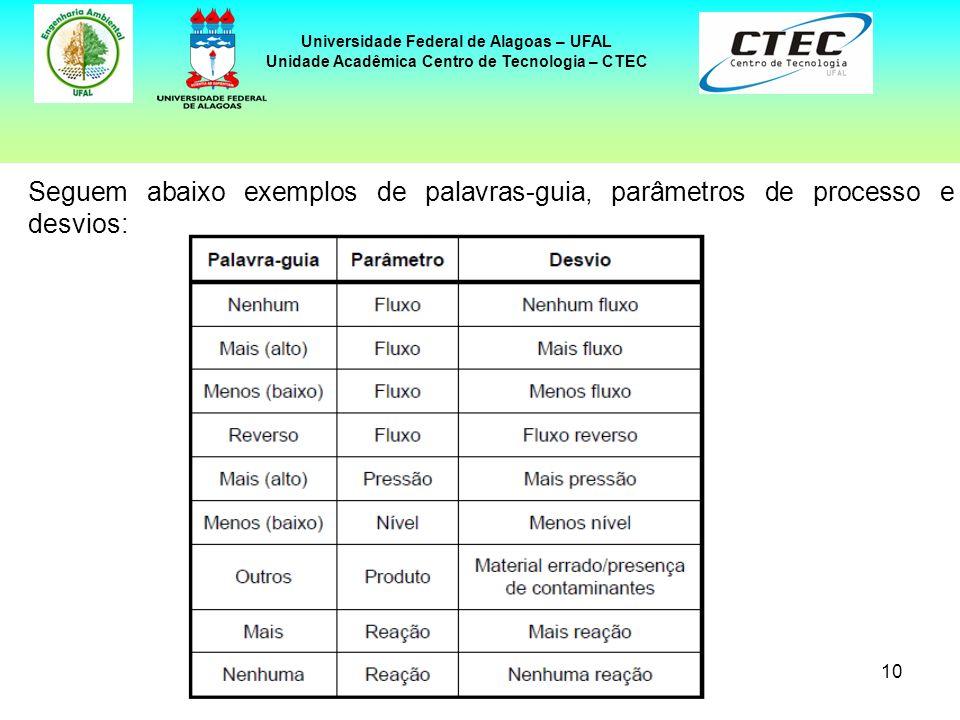 10 Universidade Federal de Alagoas – UFAL Unidade Acadêmica Centro de Tecnologia – CTEC Seguem abaixo exemplos de palavras-guia, parâmetros de process