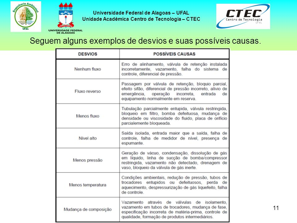 11 Universidade Federal de Alagoas – UFAL Unidade Acadêmica Centro de Tecnologia – CTEC Seguem alguns exemplos de desvios e suas possíveis causas.