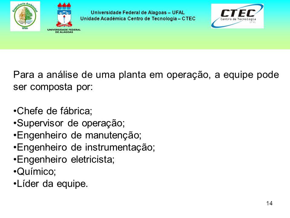 14 Universidade Federal de Alagoas – UFAL Unidade Acadêmica Centro de Tecnologia – CTEC Para a análise de uma planta em operação, a equipe pode ser co