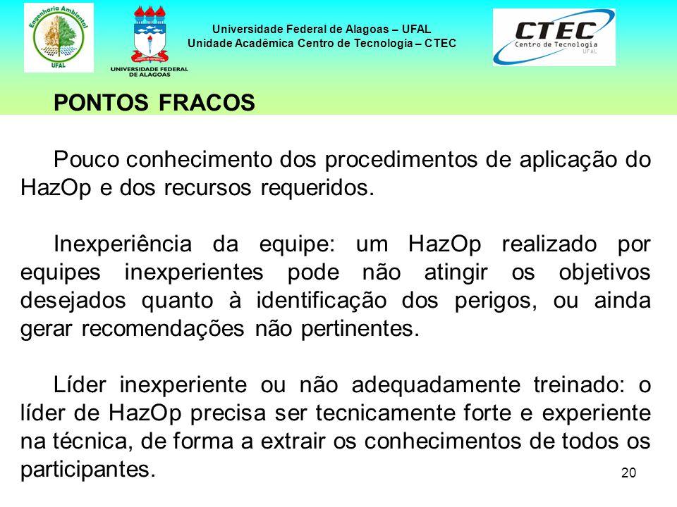 20 Universidade Federal de Alagoas – UFAL Unidade Acadêmica Centro de Tecnologia – CTEC PONTOS FRACOS Pouco conhecimento dos procedimentos de aplicaçã