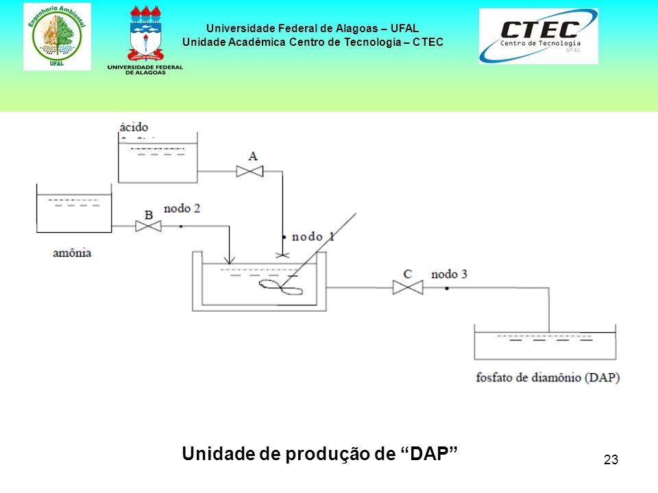 23 Universidade Federal de Alagoas – UFAL Unidade Acadêmica Centro de Tecnologia – CTEC Unidade de produção de DAP