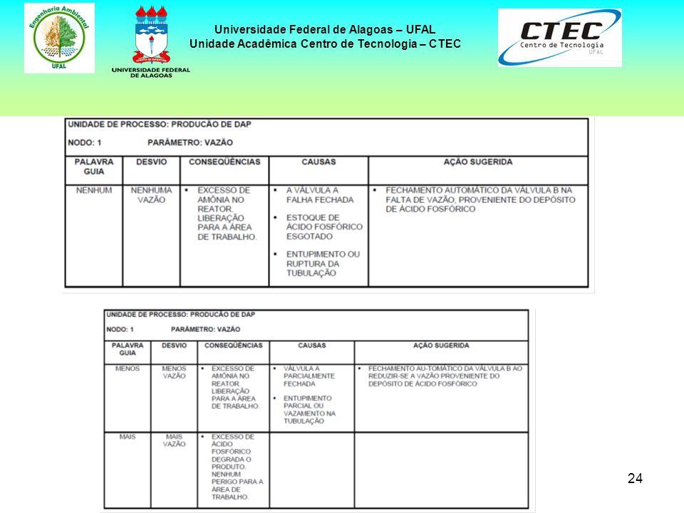 24 Universidade Federal de Alagoas – UFAL Unidade Acadêmica Centro de Tecnologia – CTEC