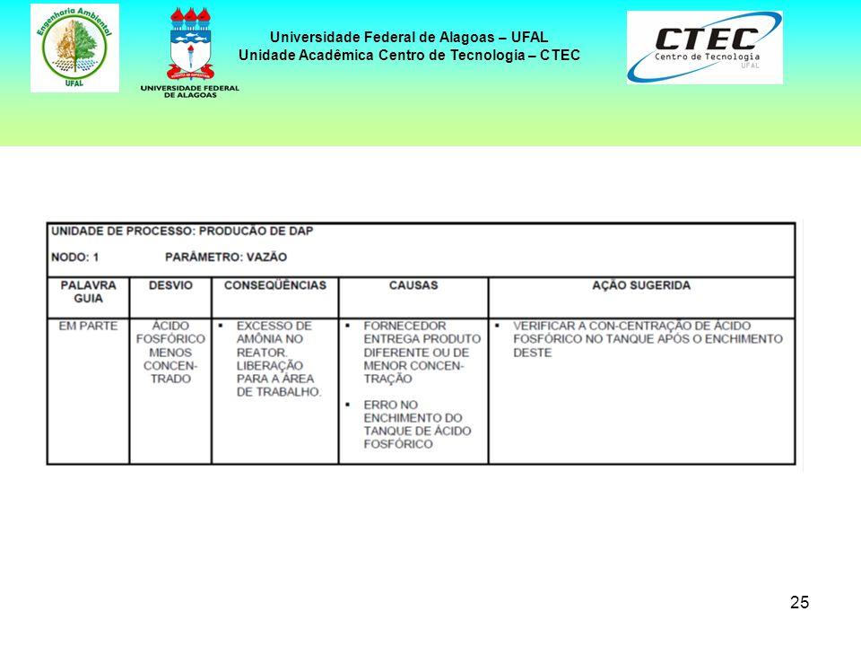 25 Universidade Federal de Alagoas – UFAL Unidade Acadêmica Centro de Tecnologia – CTEC