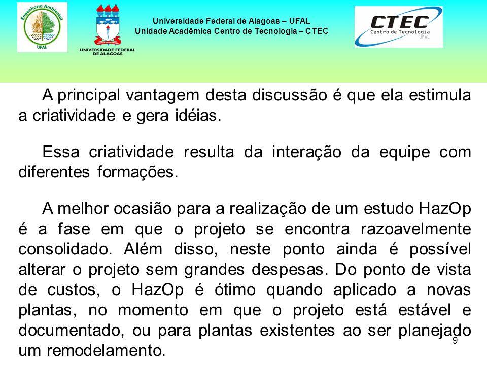 20 Universidade Federal de Alagoas – UFAL Unidade Acadêmica Centro de Tecnologia – CTEC PONTOS FRACOS Pouco conhecimento dos procedimentos de aplicação do HazOp e dos recursos requeridos.