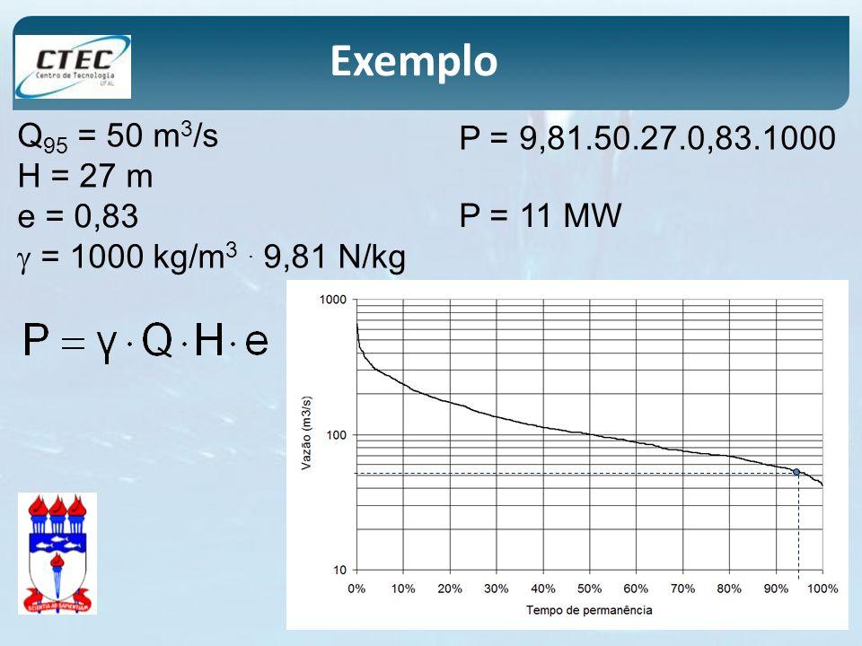 Q 95 = 50 m 3 /s H = 27 m e = 0,83 = 1000 kg/m 3. 9,81 N/kg P = 11 MW P = 9,81.50.27.0,83.1000 Exemplo