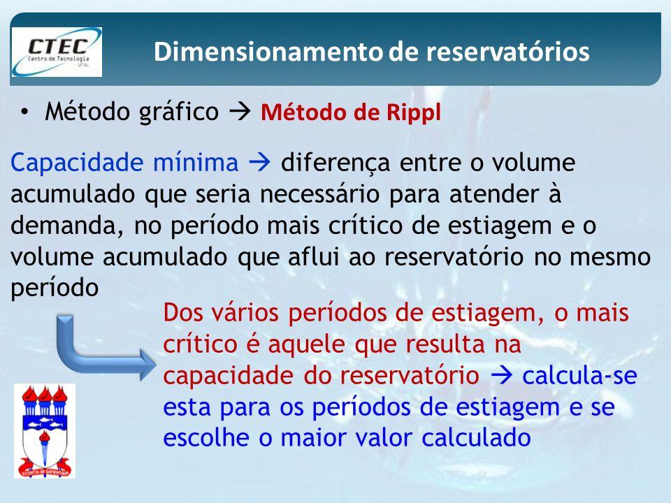 Método gráfico Método de Rippl Capacidade mínima diferença entre o volume acumulado que seria necessário para atender à demanda, no período mais críti
