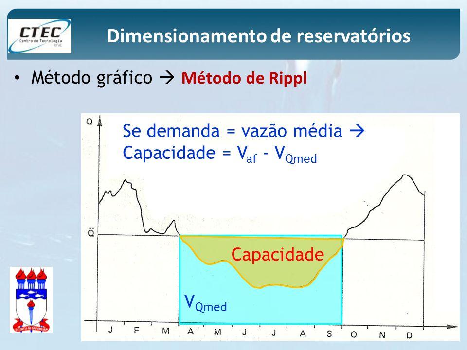 Método gráfico Método de Rippl Dimensionamento de reservatórios Se demanda = vazão média Capacidade = V af - V Qmed V Qmed Capacidade