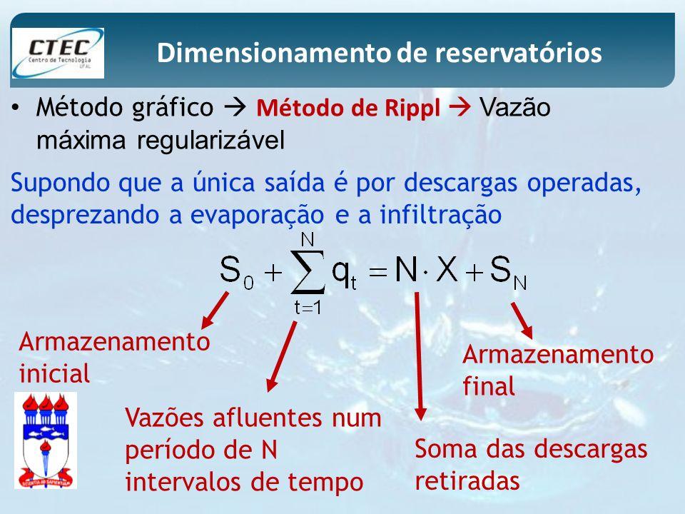 Método gráfico Método de Rippl Vazão máxima regularizável Supondo que a única saída é por descargas operadas, desprezando a evaporação e a infiltração