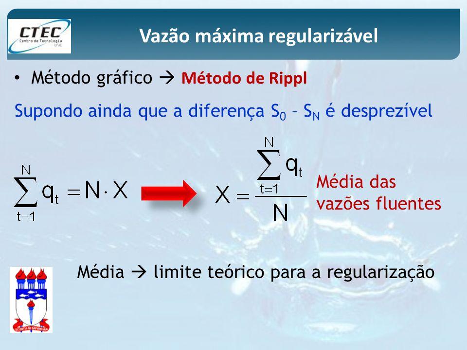 Método gráfico Método de Rippl Vazão máxima regularizável Supondo ainda que a diferença S 0 – S N é desprezível Média das vazões fluentes Média limite