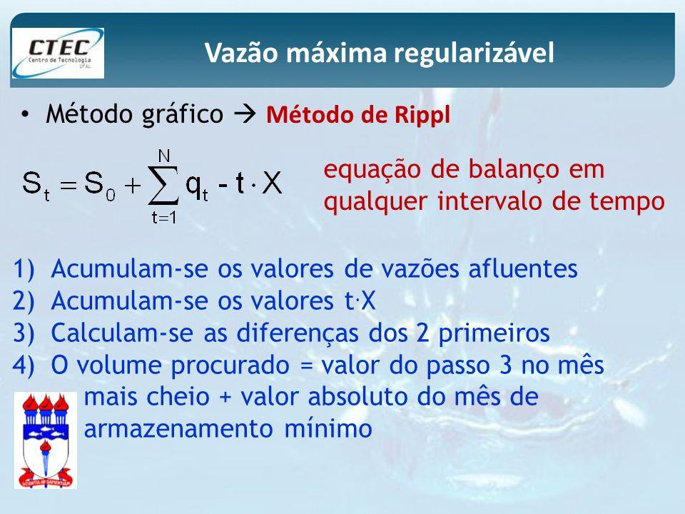 Método gráfico Método de Rippl Vazão máxima regularizável 1)Acumulam-se os valores de vazões afluentes 2)Acumulam-se os valores t. X 3)Calculam-se as
