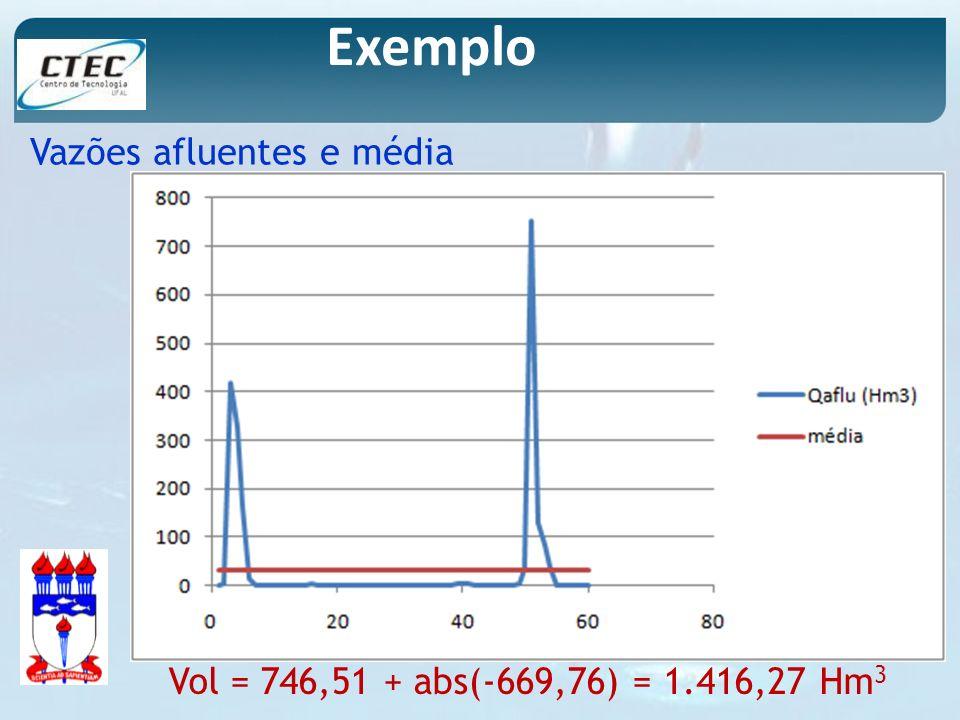Exemplo Vazões afluentes e média Vol = 746,51 + abs(-669,76) = 1.416,27 Hm 3