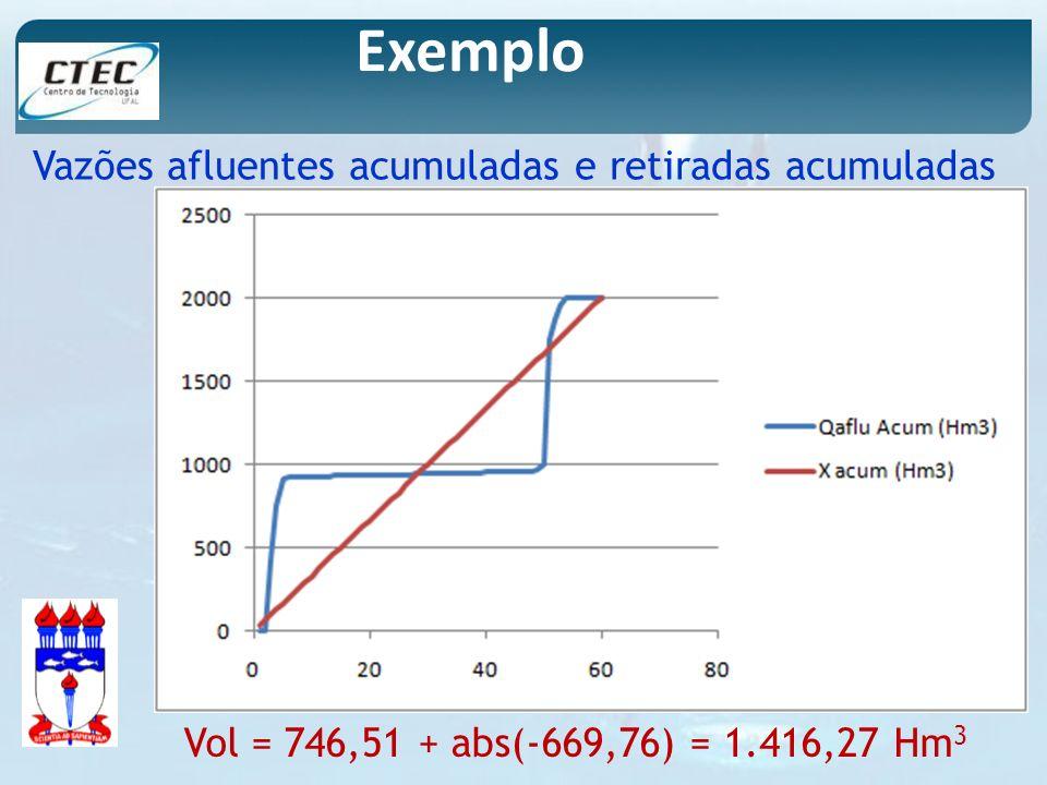 Exemplo Vazões afluentes acumuladas e retiradas acumuladas Vol = 746,51 + abs(-669,76) = 1.416,27 Hm 3