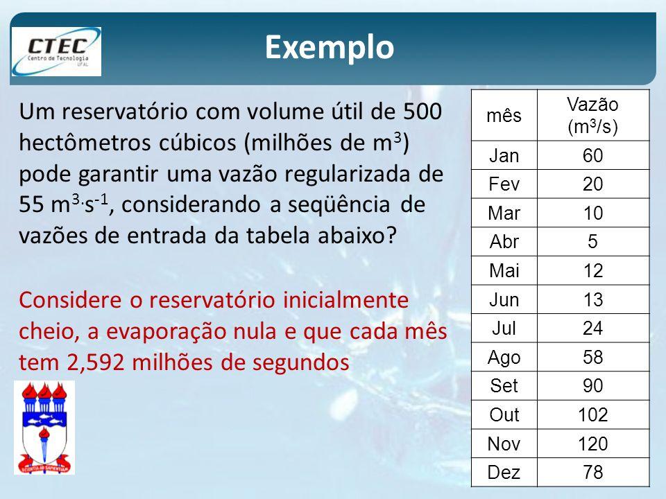 Um reservatório com volume útil de 500 hectômetros cúbicos (milhões de m 3 ) pode garantir uma vazão regularizada de 55 m 3. s -1, considerando a seqü