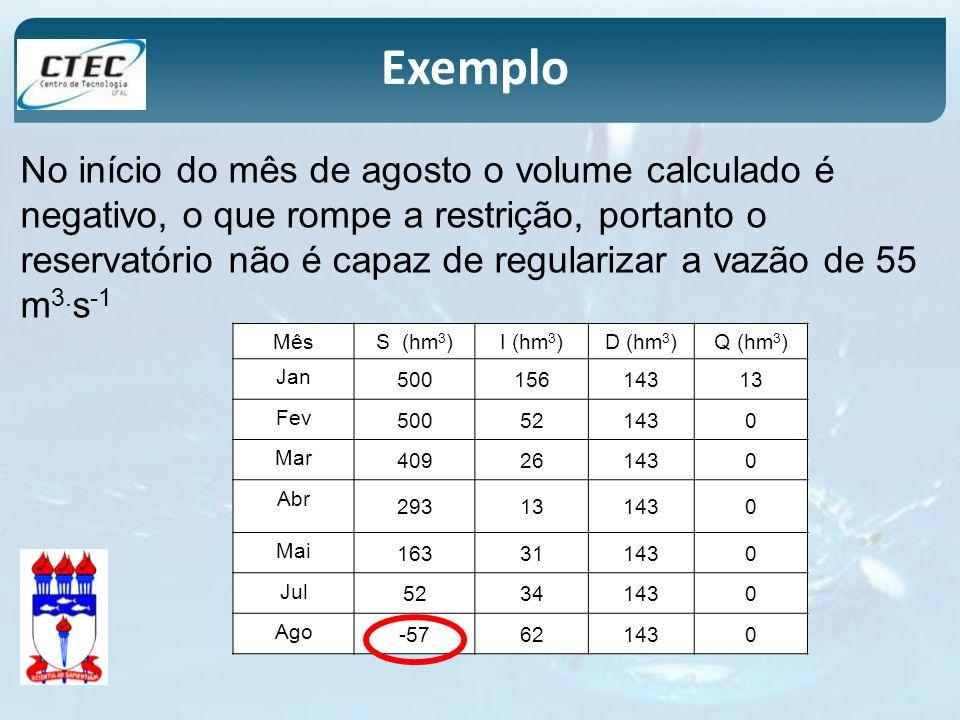 No início do mês de agosto o volume calculado é negativo, o que rompe a restrição, portanto o reservatório não é capaz de regularizar a vazão de 55 m