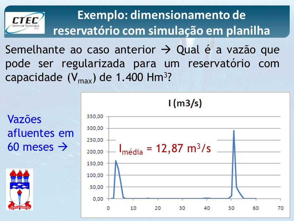 Semelhante ao caso anterior Qual é a vazão que pode ser regularizada para um reservatório com capacidade (V max ) de 1.400 Hm 3 ? Exemplo: dimensionam