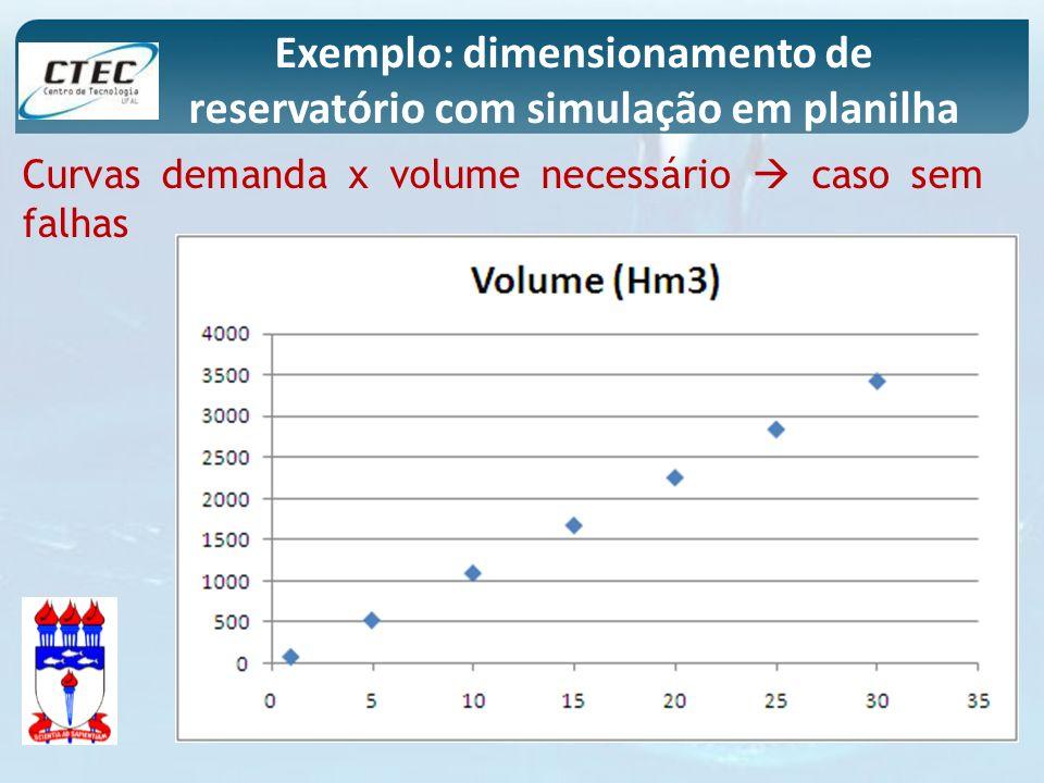 Exemplo: dimensionamento de reservatório com simulação em planilha Curvas demanda x volume necessário caso sem falhas