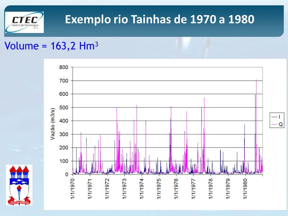 Exemplo rio Tainhas de 1970 a 1980 Volume = 163,2 Hm 3