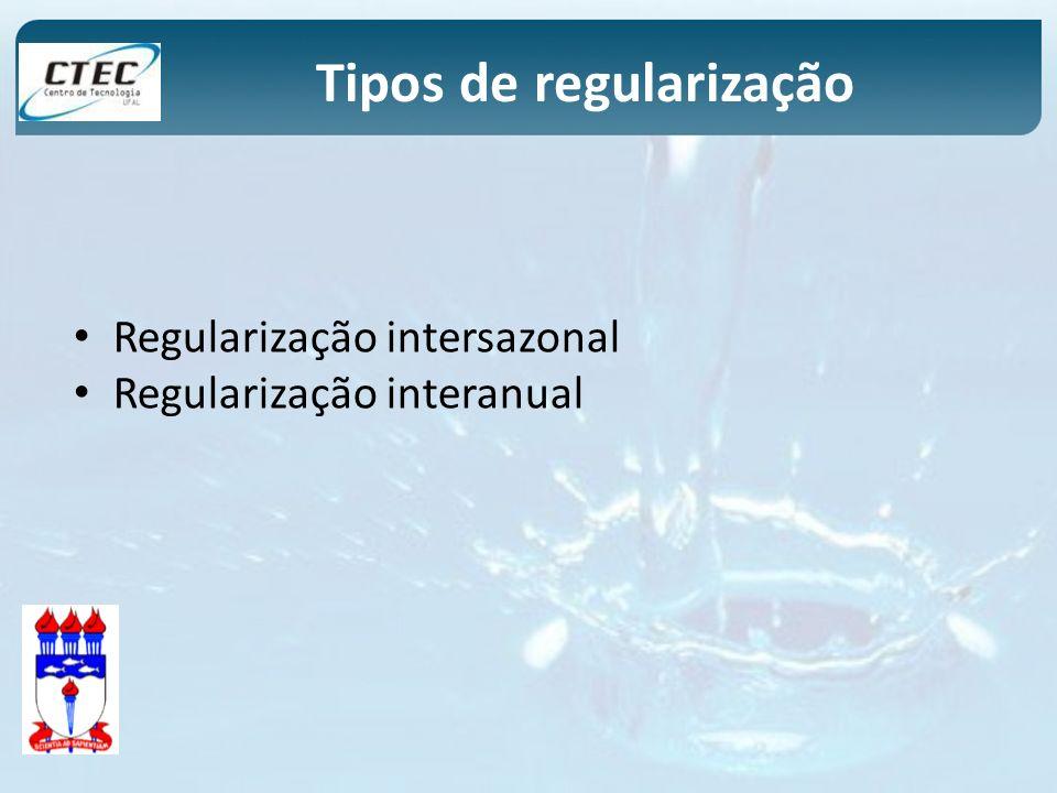 Regularização intersazonal Regularização interanual Tipos de regularização