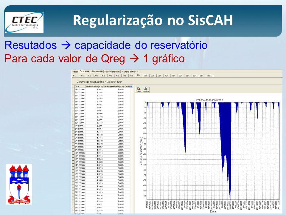 Regularização no SisCAH Resutados capacidade do reservatório Para cada valor de Qreg 1 gráfico