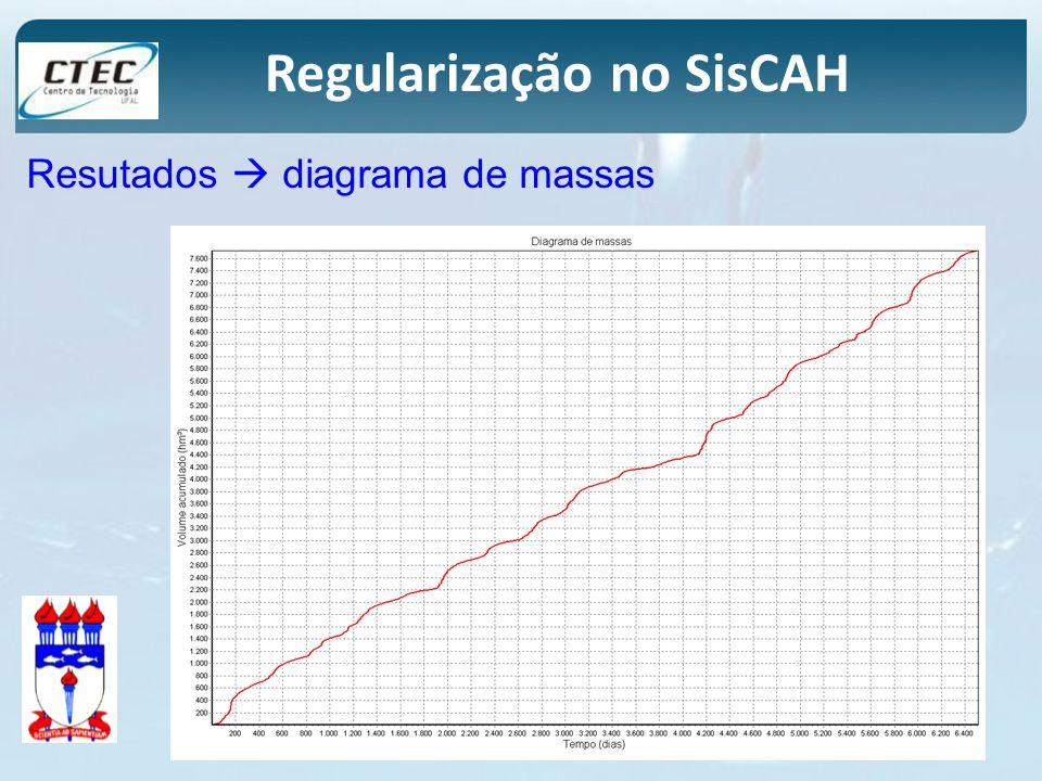 Regularização no SisCAH Resutados diagrama de massas