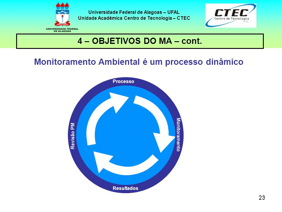 23 Universidade Federal de Alagoas – UFAL Unidade Acadêmica Centro de Tecnologia – CTEC 4 – OBJETIVOS DO MA – cont. Monitoramento Ambiental é um proce