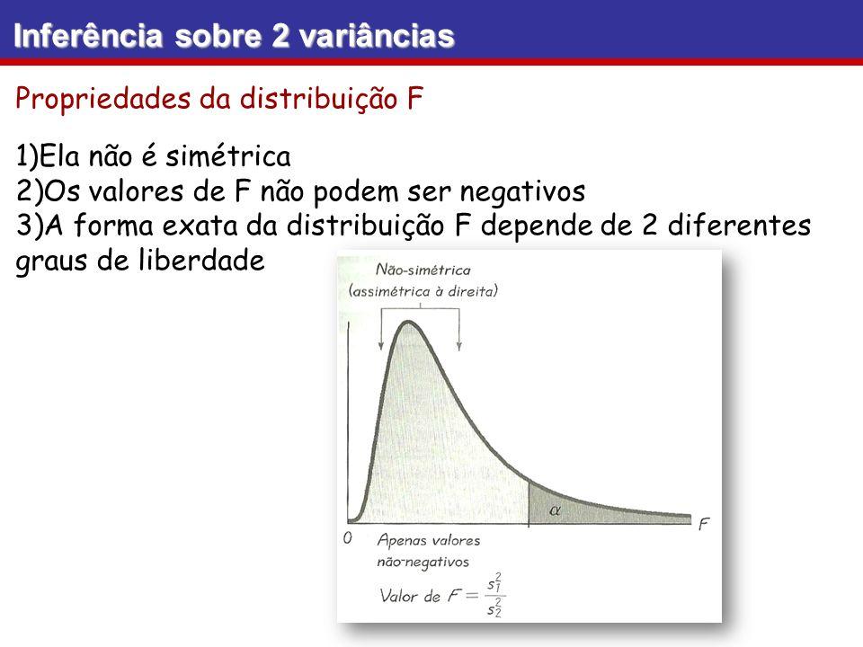 Inferência sobre 2 variâncias Propriedades da distribuição F 1)Ela não é simétrica 2)Os valores de F não podem ser negativos 3)A forma exata da distri