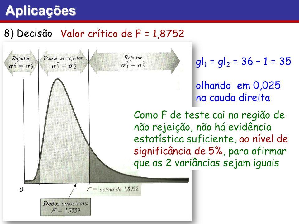 Aplicações 8) Decisão Valor crítico de F = 1,8752 gl 1 = gl 2 = 36 – 1 = 35 olhando em 0,025 na cauda direita Como F de teste cai na região de não rej