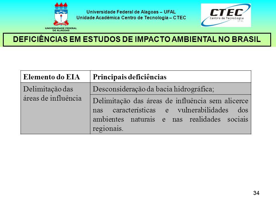 34 Universidade Federal de Alagoas – UFAL Unidade Acadêmica Centro de Tecnologia – CTEC DEFICIÊNCIAS EM ESTUDOS DE IMPACTO AMBIENTAL NO BRASIL Element