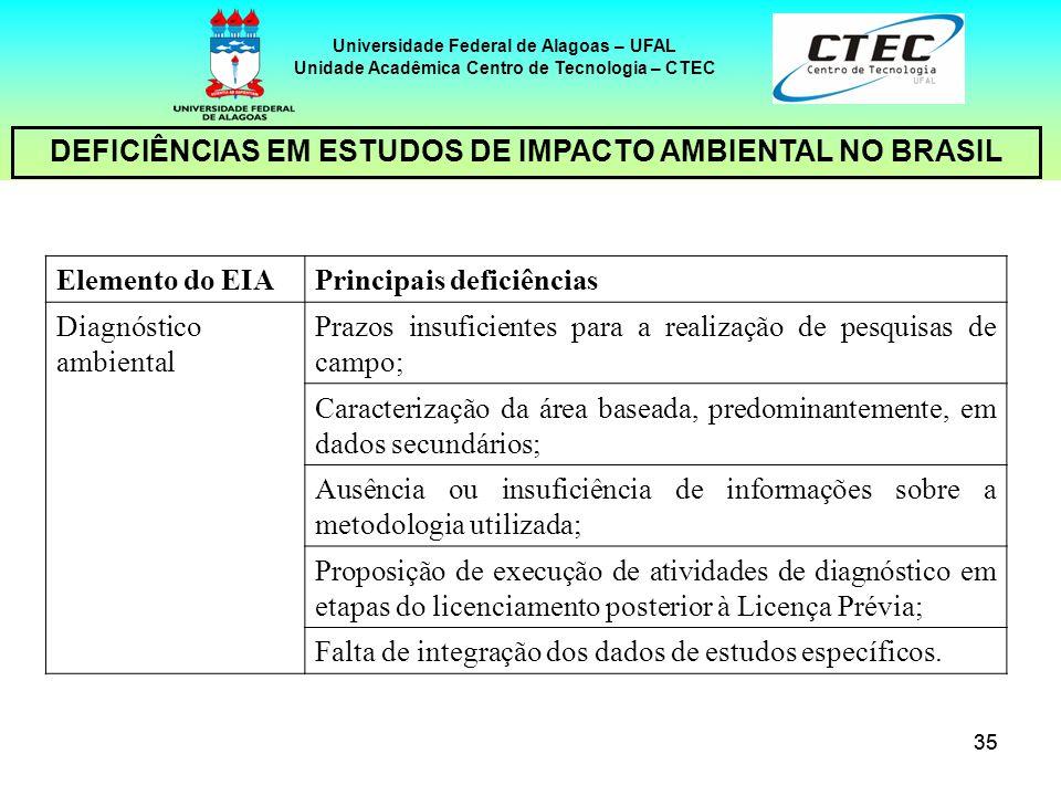 35 Universidade Federal de Alagoas – UFAL Unidade Acadêmica Centro de Tecnologia – CTEC DEFICIÊNCIAS EM ESTUDOS DE IMPACTO AMBIENTAL NO BRASIL Element