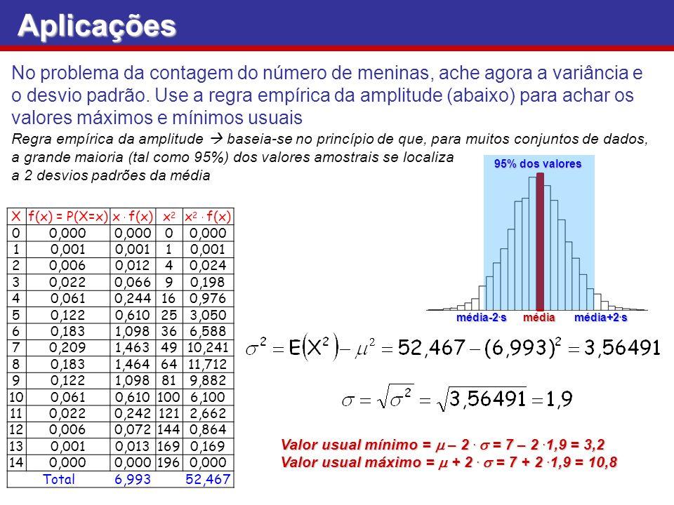 No problema da contagem do número de meninas, ache agora a variância e o desvio padrão. Use a regra empírica da amplitude (abaixo) para achar os valor