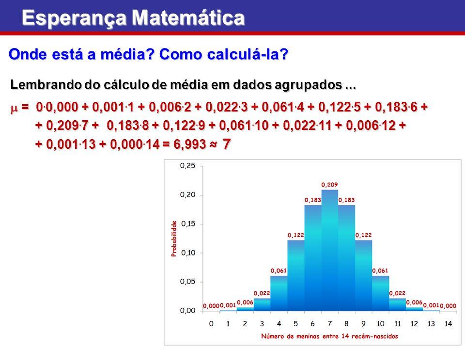 Esperança Matemática Onde está a média? Como calculá-la? Lembrando do cálculo de média em dados agrupados... = 0. 0,000 + 0,001. 1 + 0,006. 2 + 0,022.