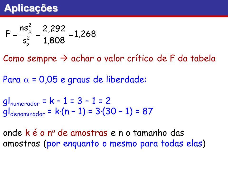 Aplicações Como sempre achar o valor crítico de F da tabela Para = 0,05 e graus de liberdade: gl numerador = k – 1 = 3 – 1 = 2 gl denominador = k. (n