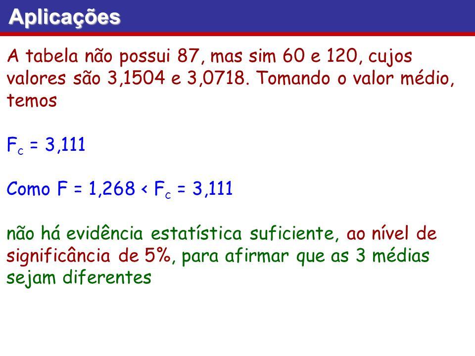 Aplicações A tabela não possui 87, mas sim 60 e 120, cujos valores são 3,1504 e 3,0718. Tomando o valor médio, temos F c = 3,111 Como F = 1,268 < F c