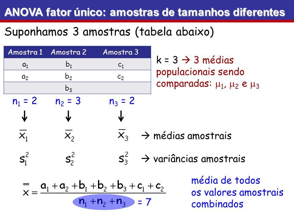 ANOVA fator único: amostras de tamanhos diferentes k = 3 3 médias populacionais sendo comparadas: 1, 2 e 3 Amostra 1Amostra 2Amostra 3 a1a1 b1b1 c1c1