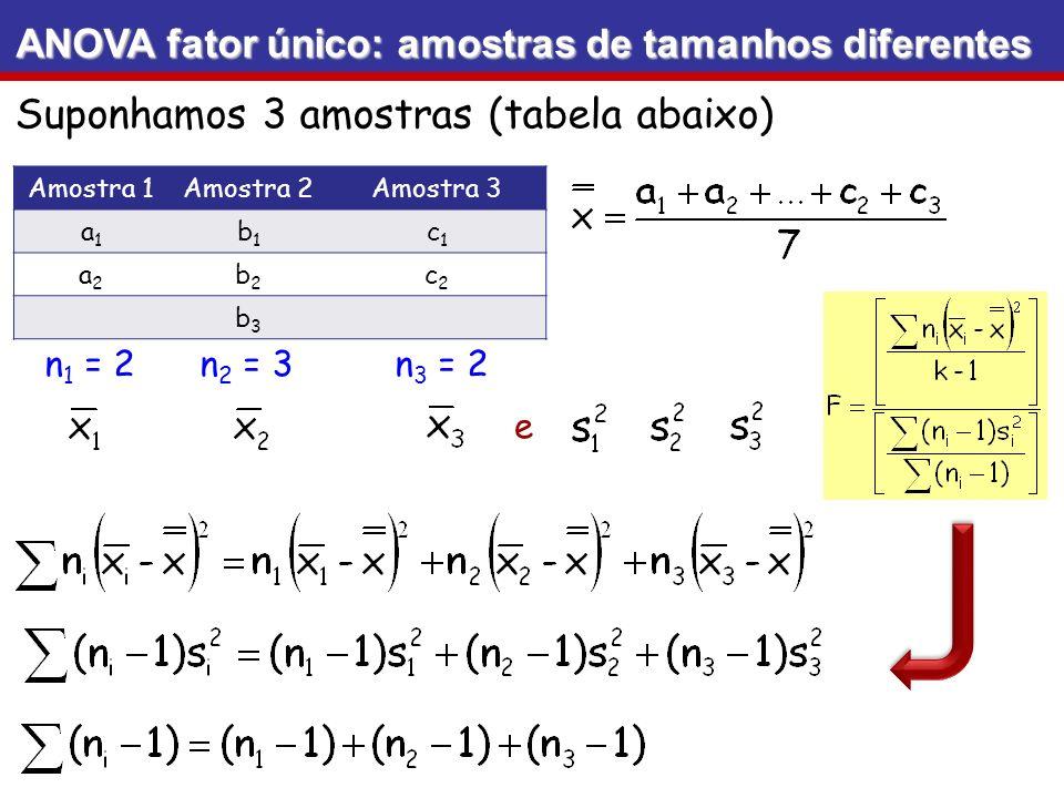 ANOVA fator único: amostras de tamanhos diferentes Amostra 1Amostra 2Amostra 3 a1a1 b1b1 c1c1 a2a2 b2b2 c2c2 b3b3 Suponhamos 3 amostras (tabela abaixo