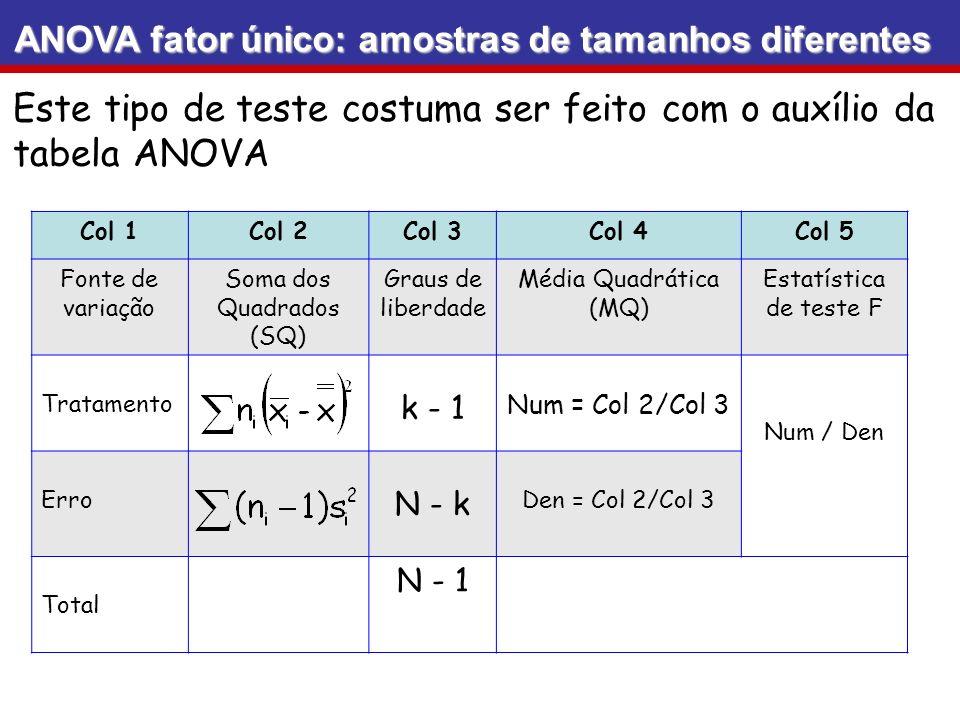 Este tipo de teste costuma ser feito com o auxílio da tabela ANOVA ANOVA fator único: amostras de tamanhos diferentes Col 1Col 2Col 3Col 4Col 5 Fonte