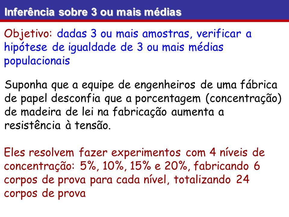 Inferência sobre 3 ou mais médias Objetivo: dadas 3 ou mais amostras, verificar a hipótese de igualdade de 3 ou mais médias populacionais Suponha que