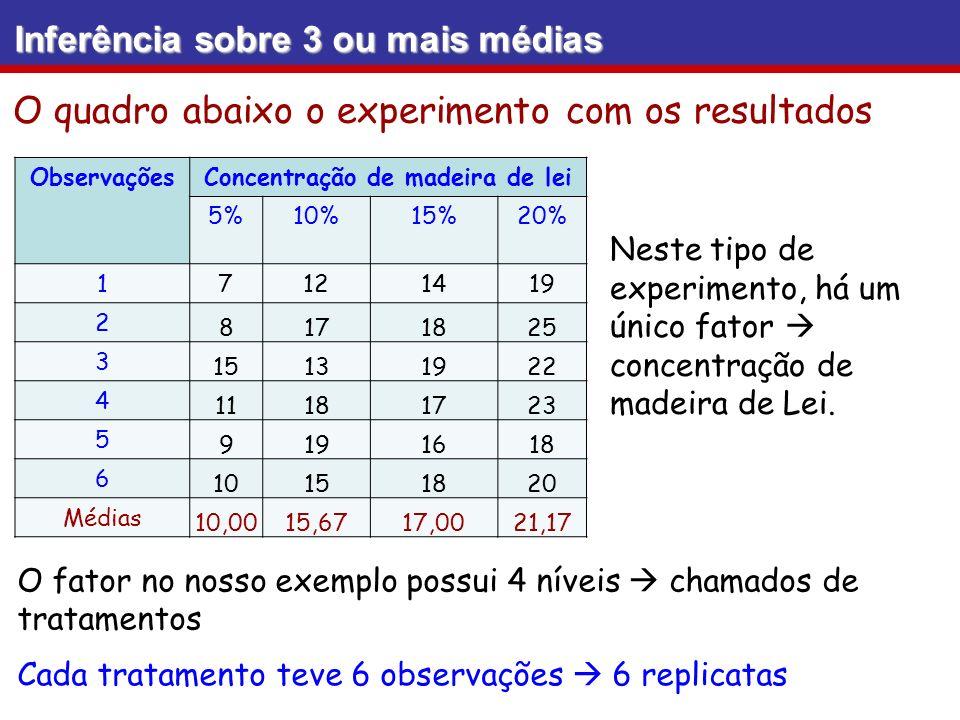Inferência sobre 3 ou mais médias O quadro abaixo o experimento com os resultados ObservaçõesConcentração de madeira de lei 5%10%15%20% 17121419 2 817