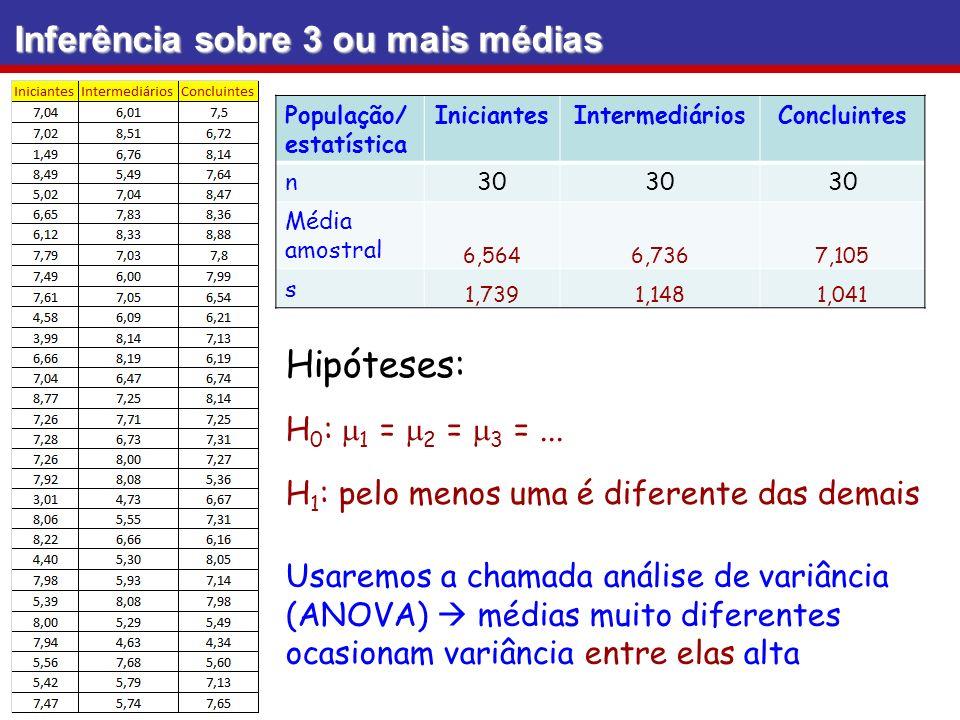 Inferência sobre 3 ou mais médias Hipóteses: H 0 : 1 = 2 = 3 =... H 1 : pelo menos uma é diferente das demais População/ estatística IniciantesInterme